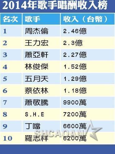 2014台湾歌手吸金排行榜周杰伦夺冠王力宏、萧亚轩紧随(图)