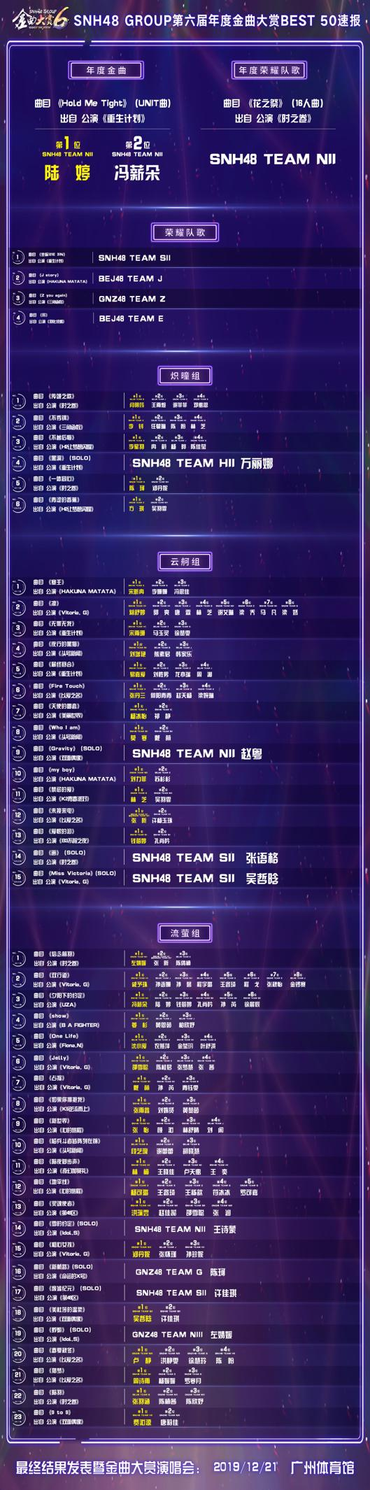 SNH48GROUP年度金曲大赏BEST50速报揭晓,《HoldMeTight》、《花之祭》暂获年度金曲及年度荣耀队歌!