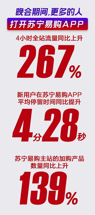 """""""狮晚""""助力苏宁双十一4小时全站流量同比上升267%"""