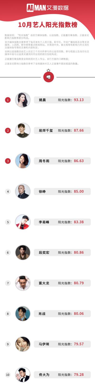 """艾漫数据发布艺人""""阳光指数""""榜单:姚晨王景春登顶易烊千玺连续两月上榜"""